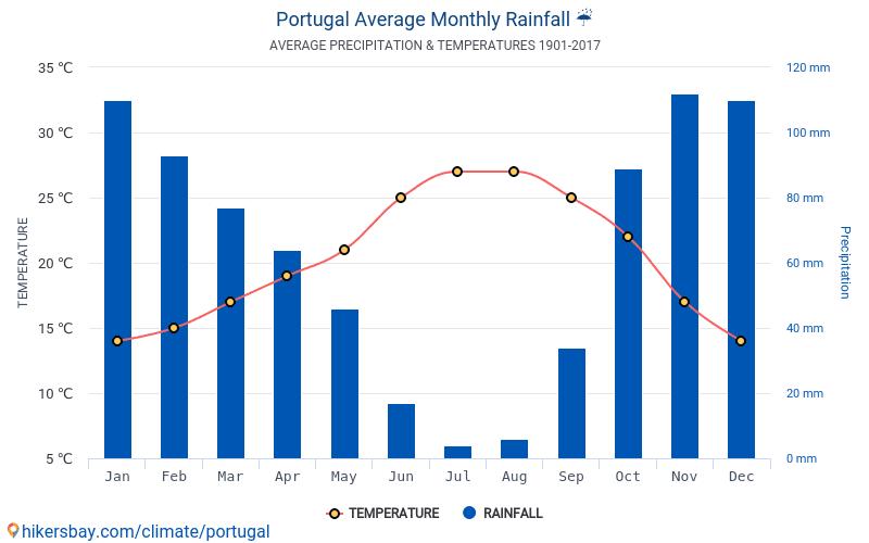 temperatur i portugal i oktober
