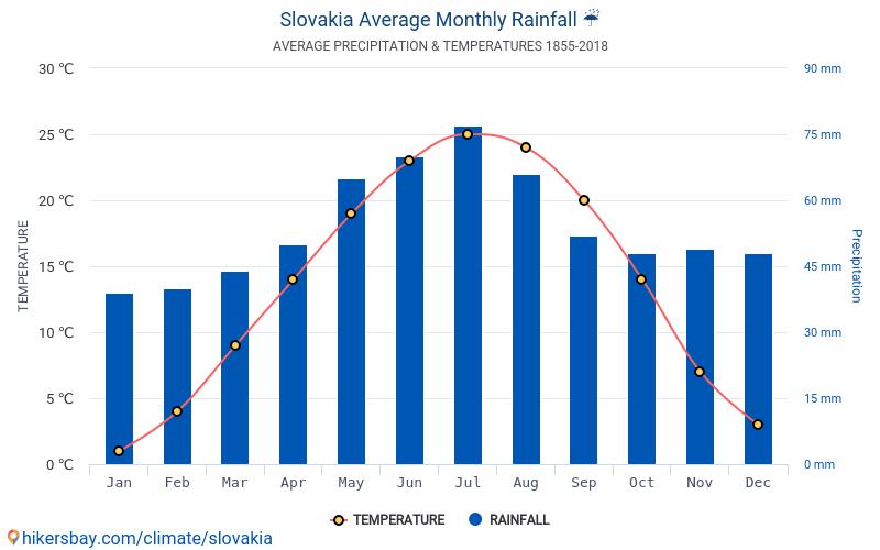 Klimat Słowacji