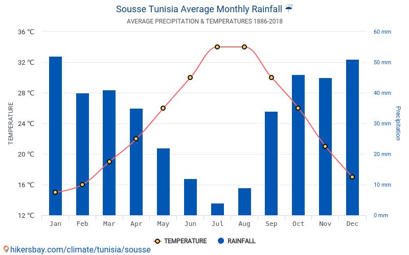 vejret i tunesien