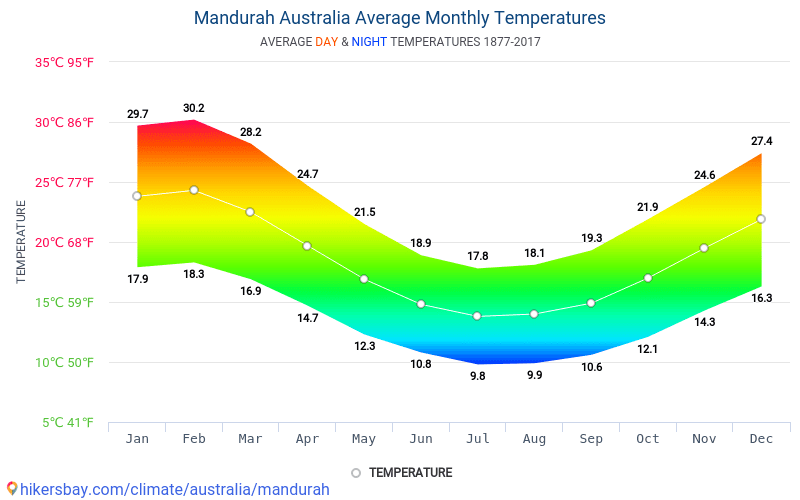 Data Tables And Charts Monthly And Yearly Climate Conditions In
