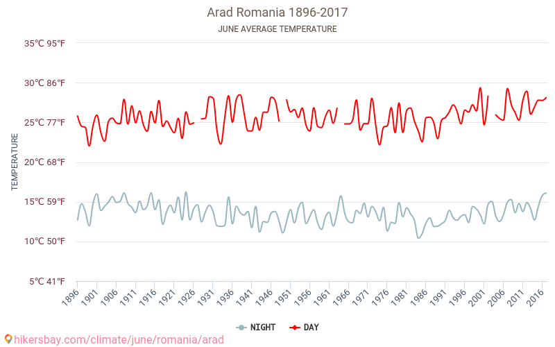 Arad - Weather in June in Arad, Romania 2019