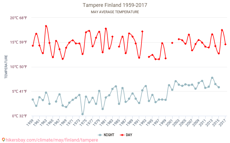 Tampere Weather In May In Tampere Finland 2019