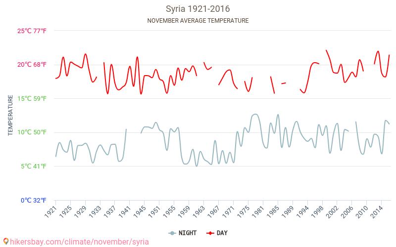 Syrien Wetter In November In Syrien 2019