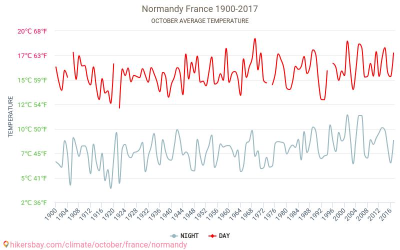 normandie väder september