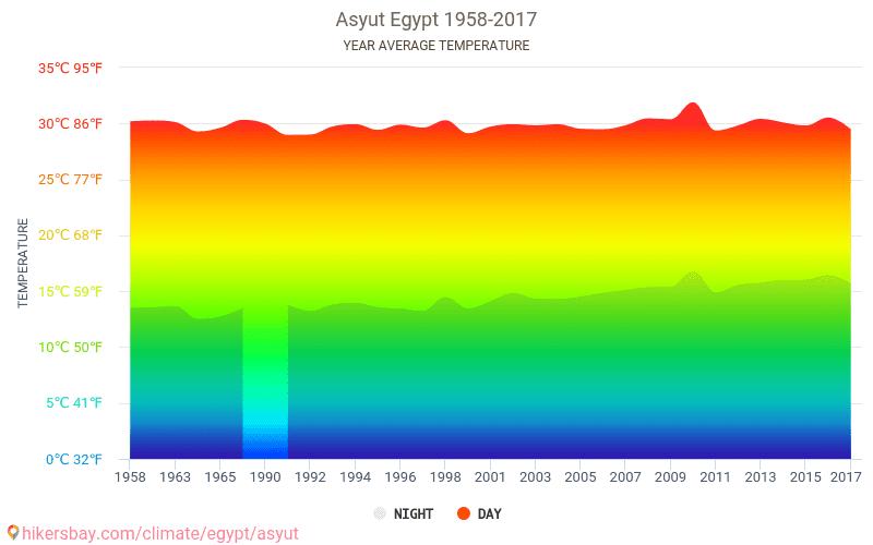 アスユート エジプト でのデータ...