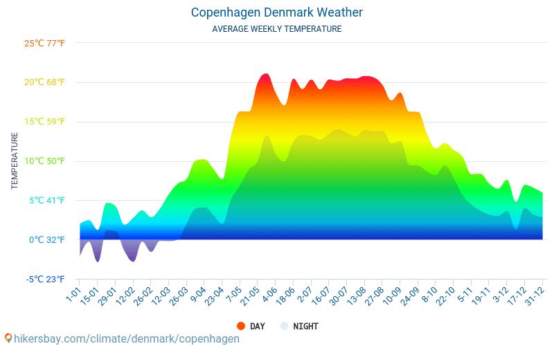 what is the weather like in copenhagen