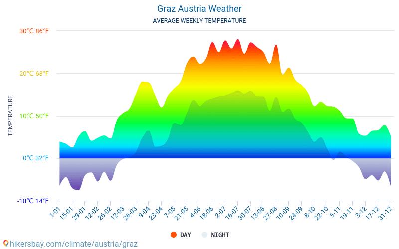 Itävalta Ilmasto