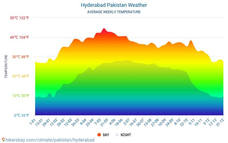 Hyderabad Pakistan weather 2019 Climate and weather in Hyderabad