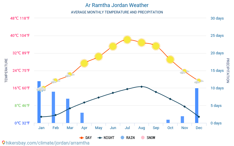 Ar Ramtha Jordan weather 2019 Climate and weather in Ar