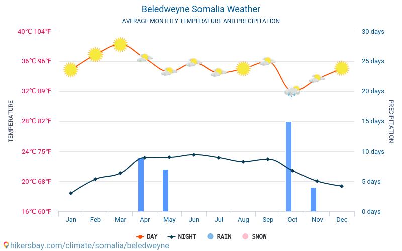 ベレトウェイン ソマリア 天気。...