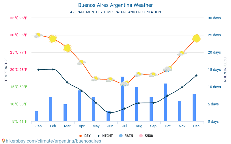 what is the weather like in buenos aires argentina in december