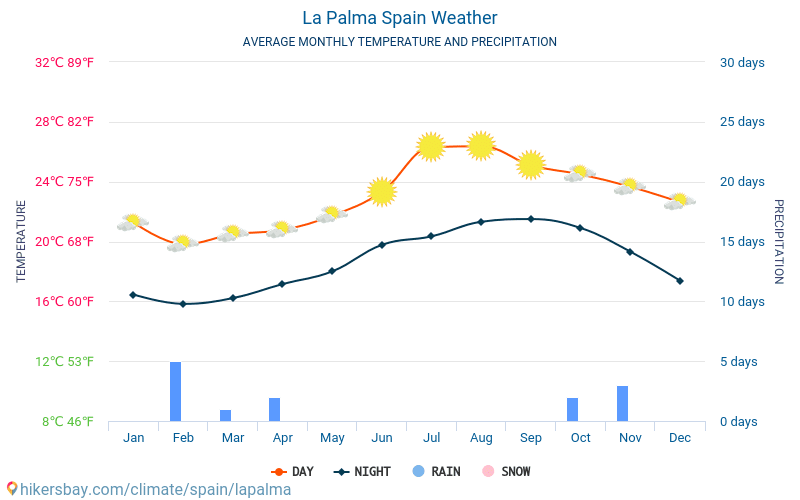 weather mallorca spain