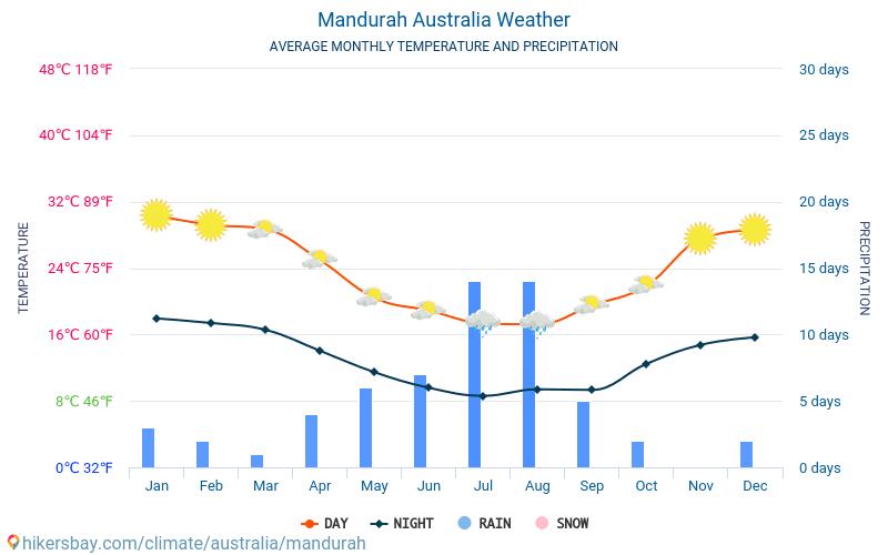Mandurah Australia Weather 2019 Climate And Weather In Mandurah