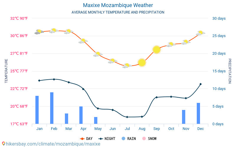 Maxixe Mozambique weather 2018 Climate and weather in Maxixe The