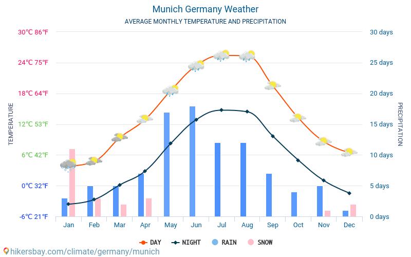 München Weather