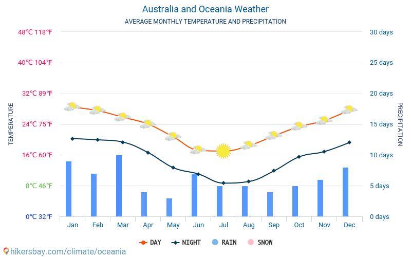 australien vejr