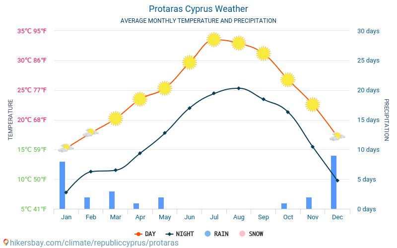 Protaras Cypern Väder 2019 Klimat Och Väder I Protaras Bästa Tid