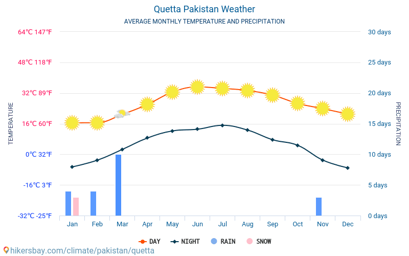 Quetta Pakistan weather 2019 Climate and weather in Quetta - The