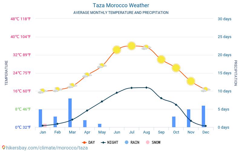 voyage maroc temperature