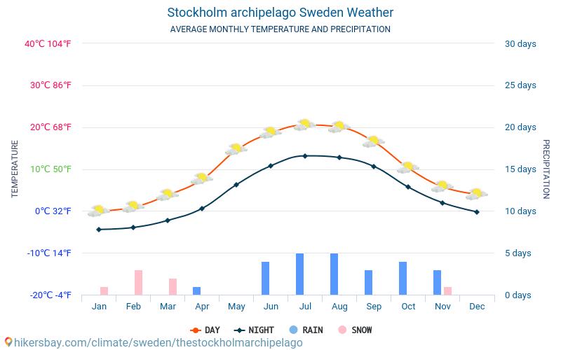 Schweden Wetter