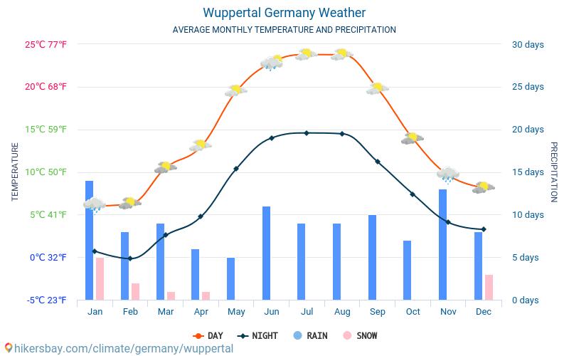 Wuppertal Temperatur