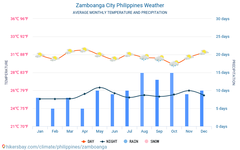 Zamboanga City Philippines weather 2019 Climate and weather in