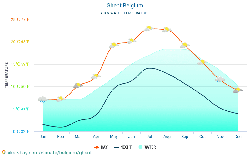 ghent water temperature in ghent belgium monthly sea surface temperatures for travellers
