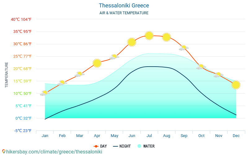 70896453ef ... Thessaloniki - Water temperature in Thessaloniki (Greece) - monthly sea  surface temperatures for travellers