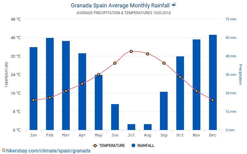 Granada - Průměrné měsíční teploty a počasí 1920 - 2018 Průměrná teplota v Granada v letech. Průměrné počasí v Granada, Španělsko.