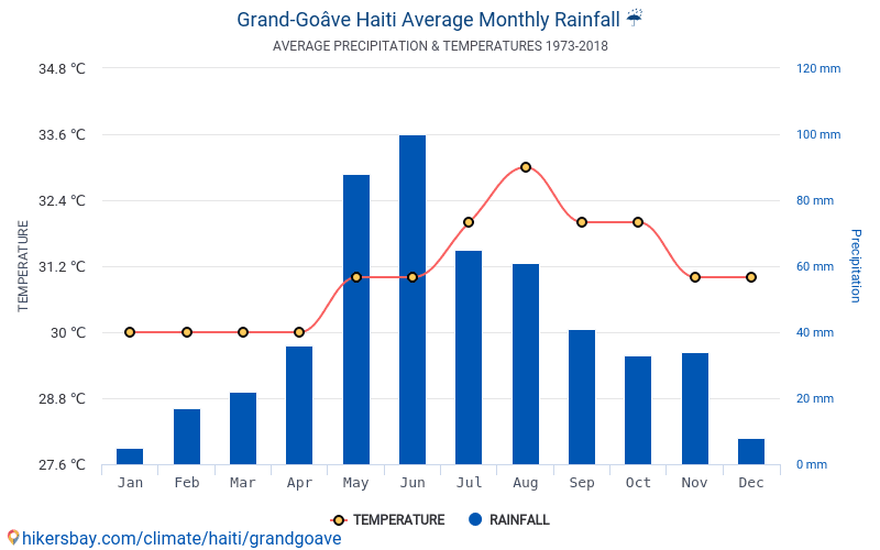 Grand-Goâve - Średnie miesięczne temperatury i pogoda 1973 - 2018 Średnie temperatury w Grand-Goâve w ubiegłych latach. Historyczna średnia pogoda w Grand-Goâve, Haiti. hikersbay.com