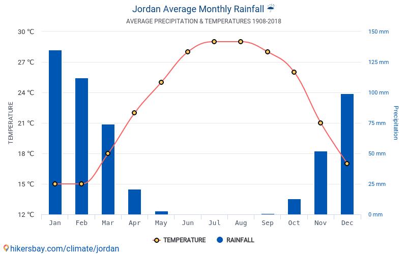 Йорданія - Середні щомісячні температури і погода 1908 - 2018 Середня температура в Йорданія протягом багатьох років. Середній Погодні в Йорданія.