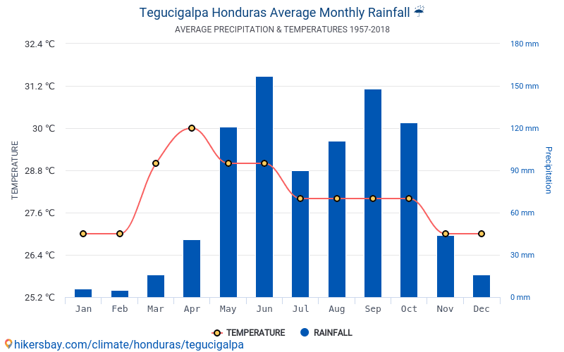 Tegucigalpa - Average Monthly temperatures and weather 1957 - 2018 Average temperature in Tegucigalpa over the years. Average Weather in Tegucigalpa, Honduras.