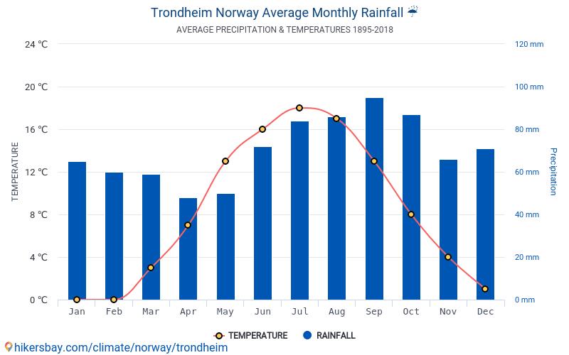 Trondheim - Temperaturi medii lunare şi vreme 1895 - 2018 Temperatura medie în Trondheim ani. Meteo medii în Trondheim, Norvegia.