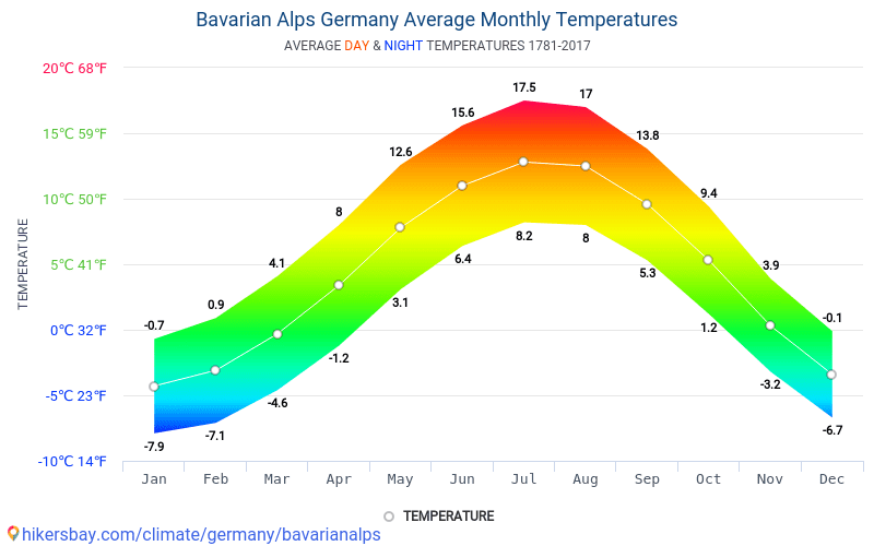 Bavarian Alps - Average Monthly temperatures and weather 1781 - 2017 Average temperature in Bavarian Alps over the years. Average Weather in Bavarian Alps, Germany.