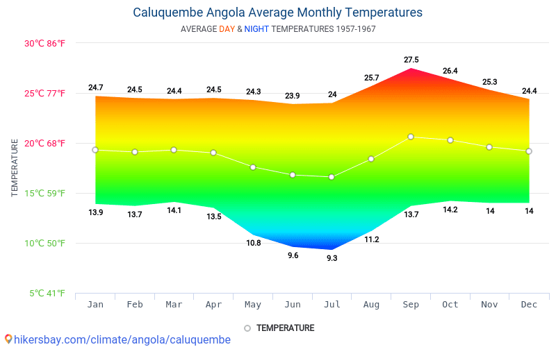 Caluquembe - Average Monthly temperatures and weather 1957 - 1967 Average temperature in Caluquembe over the years. Average Weather in Caluquembe, Angola.