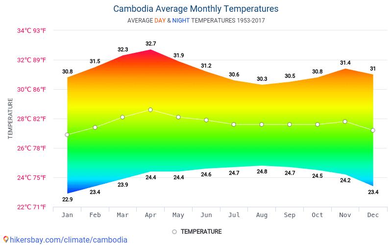 Cambodja - Gennemsnitlige månedlige temperatur og vejr 1953 - 2017 Gennemsnitstemperatur i Cambodja gennem årene. Gennemsnitlige vejr i Cambodja.