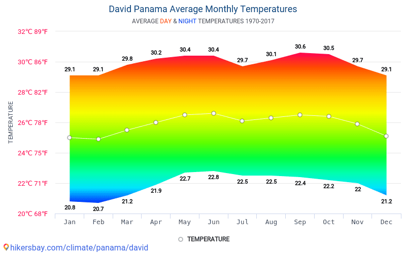 David - Average Monthly temperatures and weather 1970 - 2017 Average temperature in David over the years. Average Weather in David, Panama.