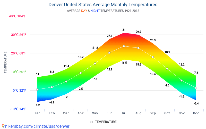 Denver - Average Monthly temperatures and weather 1921 - 2018 Average temperature in Denver over the years. Average Weather in Denver, United States.