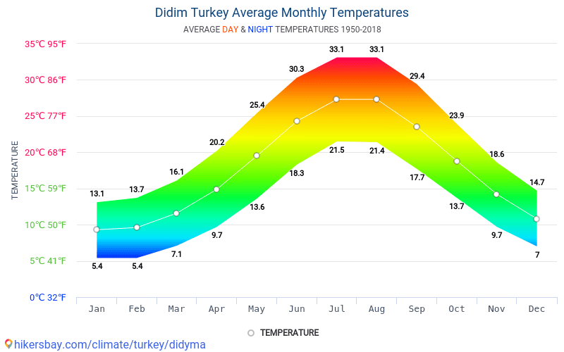 Didim - Average Monthly temperatures and weather 1950 - 2018 Average temperature in Didim over the years. Average Weather in Didim, Turkey.