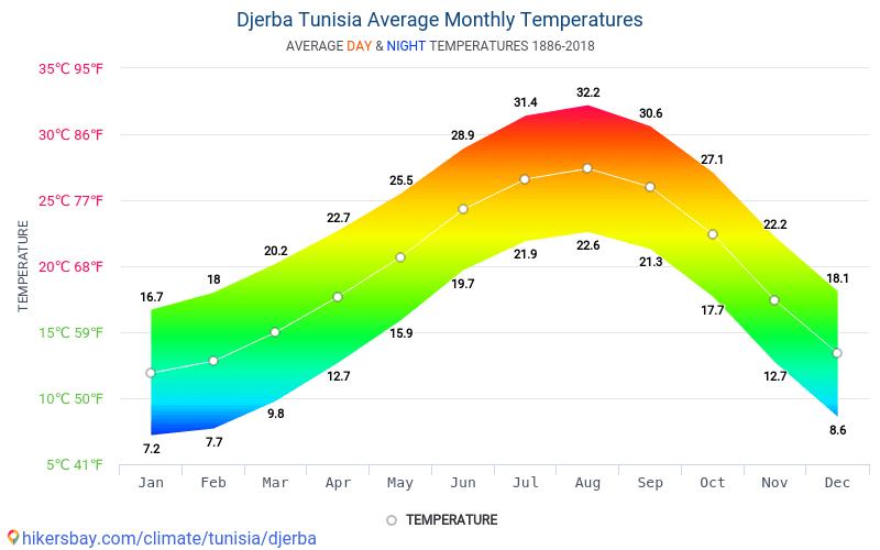 Gerba - Temperatures mitjanes mensuals i temps 1886 - 2018 Temperatura mitjana de Gerba al llarg dels anys. Temps de mitjana a Gerba, Tunísia.