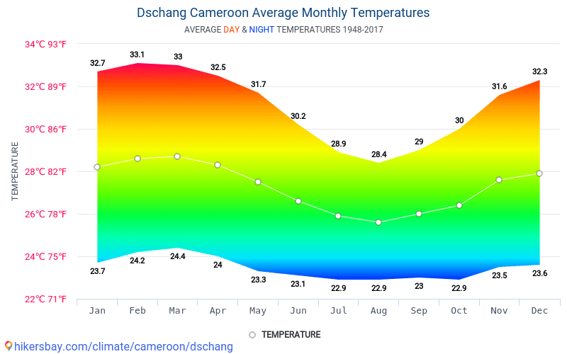 Dschang - Average Monthly temperatures and weather 1948 - 2017 Average temperature in Dschang over the years. Average Weather in Dschang, Cameroon.