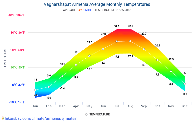 Vagharshapat - Average Monthly temperatures and weather 1885 - 2018 Average temperature in Vagharshapat over the years. Average Weather in Vagharshapat, Armenia.