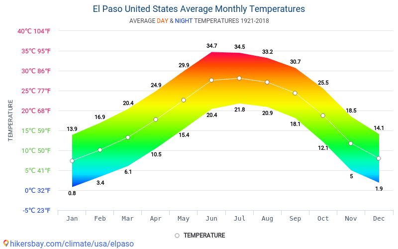 El Paso - Average Monthly temperatures and weather 1921 - 2018 Average temperature in El Paso over the years. Average Weather in El Paso, United States.