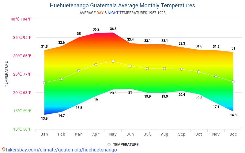 Huehuetenango - Clima e temperaturas médias mensais 1957 - 1998 Temperatura média em Huehuetenango ao longo dos anos. Tempo médio em Huehuetenango, Guatemala.