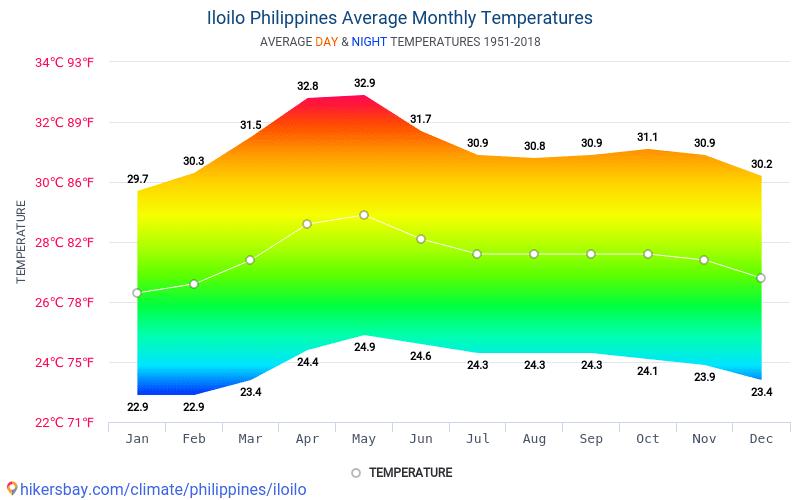 Iloilo - Average Monthly temperatures and weather 1951 - 2018 Average temperature in Iloilo over the years. Average Weather in Iloilo, Philippines.
