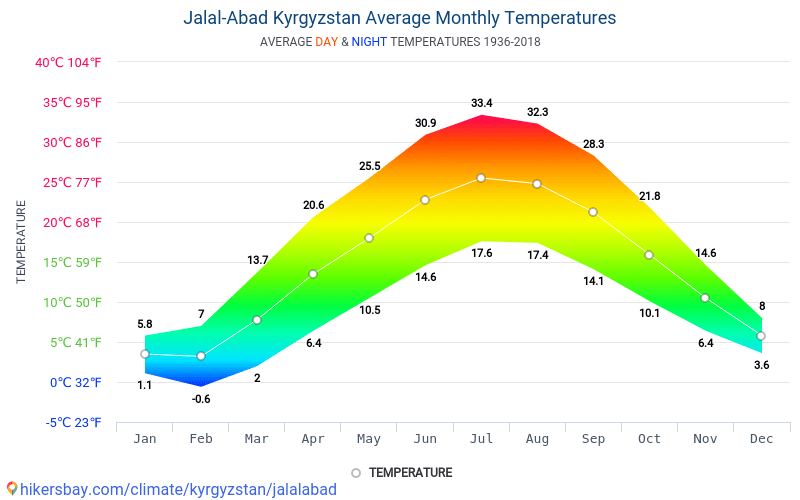 Jalal-Abad - Average Monthly temperatures and weather 1936 - 2018 Average temperature in Jalal-Abad over the years. Average Weather in Jalal-Abad, Kyrgyzstan.