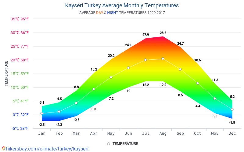 카이세리 - 평균 매달 온도 날씨 1929 - 2017 수 년에 걸쳐 카이세리 에서 평균 온도입니다. 카이세리, 터키 의 평균 날씨입니다.