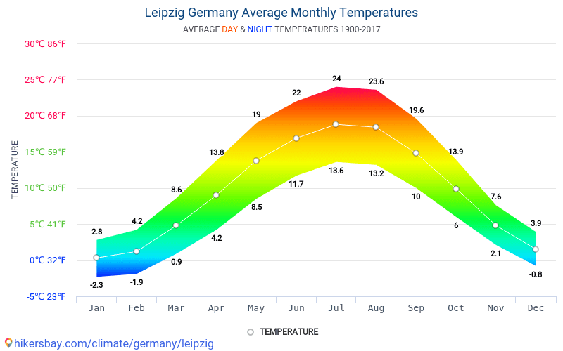 Leipzig - Monatliche Durchschnittstemperaturen und Wetter 1900 - 2017 Durchschnittliche Temperatur im Leipzig im Laufe der Jahre. Durchschnittliche Wetter in Leipzig, Deutschland. hikersbay.com