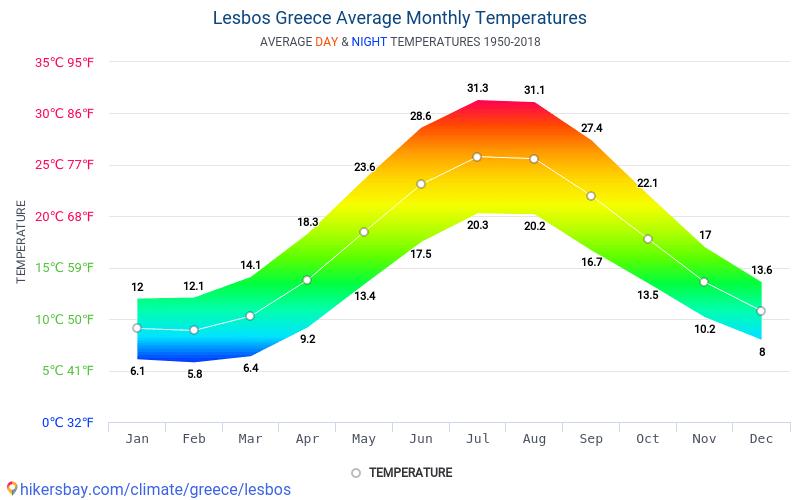 莱斯沃斯岛 - 平均每月气温和天气 1950 - 2018 平均温度在 莱斯沃斯岛 多年来。 莱斯沃斯岛, 希腊 中的平均天气。