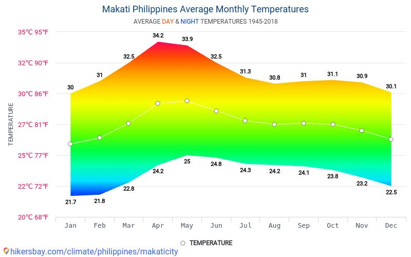 Макати - Средните месечни температури и времето 1945 - 2018 Средната температура в Макати през годините. Средно време в Макати, Филипини.